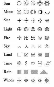 Baltic Symbols: Start, light, fire, sky, land, time, water
