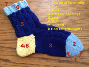 Toe Up Whole Sock Short Rows annotated